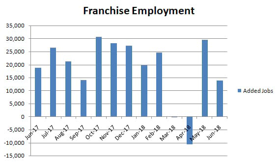 franchise employment