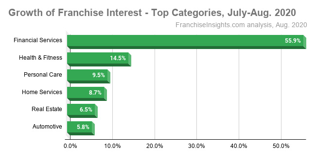 Franchise Categories Chart