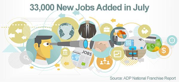 Franchising creates 33K jobs